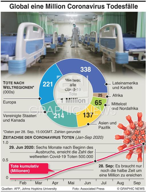 Coronavirus Tote erreichen global eine Million infographic