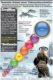 TECH: Teuerster Ankauf einer Videospiel Produktion  infographic