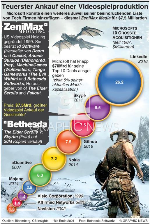 Teuerster Ankauf einer Videospiel Produktion  infographic