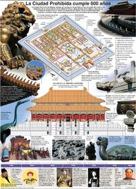 CHINA: La Ciudad Prohibida cumple 600 años infographic
