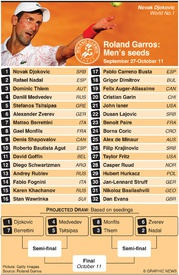 TENNIS: Roland Garros men's seeds 2020 infographic
