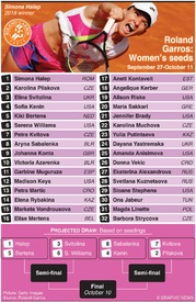TENNIS: Roland Garros women's seeds 2020 infographic