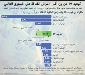 صحة: كوفيد19- من بين أكثر الأمراض الفتاكة على المستوى العالمي infographic
