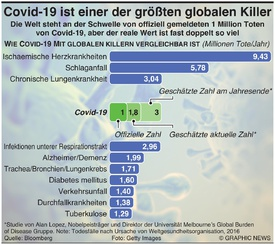 GESUNDHEIT: Covid-19 gehört zu stärksten globalen Killern infographic