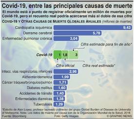 SALUD: El Covid-19 está entre las principales causas de muerte a nivel global infographic