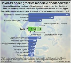 GEZONDHEID: Covid-19 onder grootste mondiale doodsoorzaken infographic