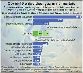 SAÚDE: Covid-19 é das doenças mais mortais no mundo infographic