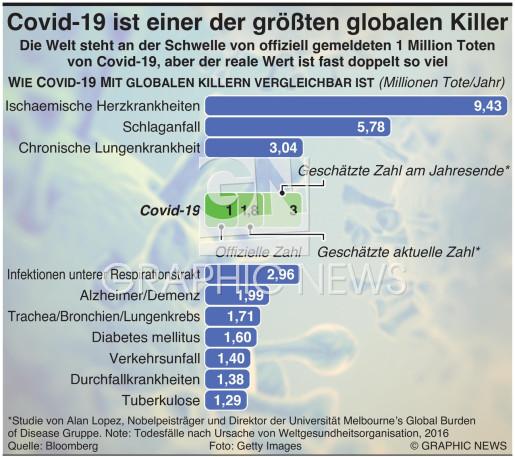 Covid-19 gehört zu stärksten globalen Killern infographic