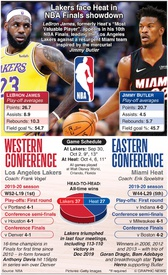 BASKETBALL: NBA Finals 2020 infographic