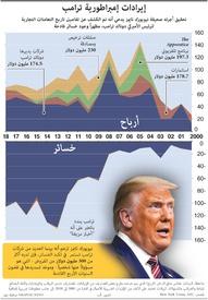 الانتخابات الأميركية: إيرادات إمبراطورية ترامب infographic