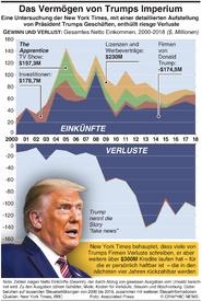 U.S. WAHL: Charting der Einkünfte aus Trumps Imperium infographic