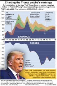 U.S. ELECTION: Charting the Trump empire's earnings infographic