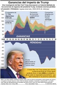 ELECCIÓN EUA: Las ganancias del imperio de Trump infographic