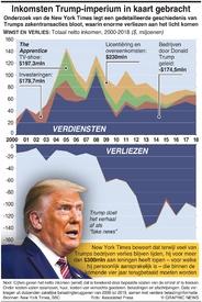 VERKIEZINGEN VS: Inkomsten Trump-imperium in kaart gebracht infographic