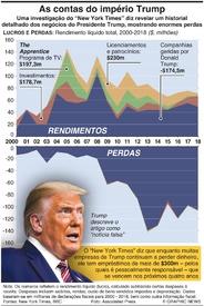 ELEIÇÕES NOS EUA: As contas do império Trump infographic