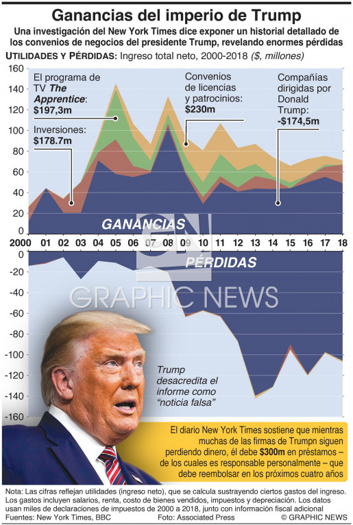 Las ganancias del imperio de Trump infographic