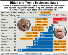 U.S. ELECTION: Battleground states polls infographic