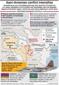 MILITARY: Nagorno-Karabakh conflict (1) infographic