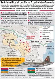 EJÉRCITOS: Conflicto Nagorno-Karabaj infographic