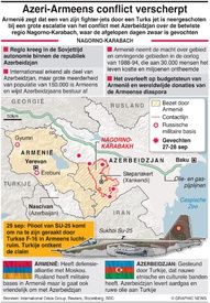 MILITARY: Conflict Nagorno-Karabach infographic