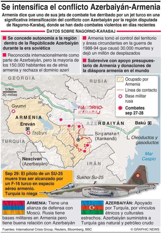 Conflicto Nagorno-Karabaj infographic