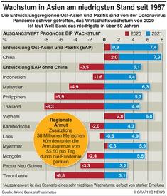 WIRTSCHAFT: Asien Prognose Wirtschaftswachstum infographic