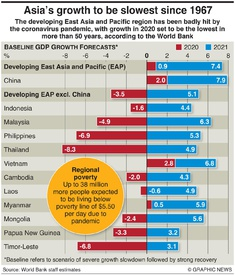 BUSINESS: Asia economic growth forecast infographic