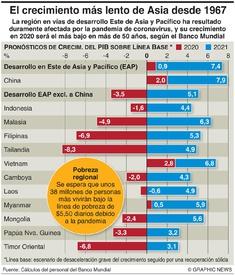 NEGOCIOS: Pronóstico de crecimiento económico en Asia infographic