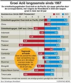 BUSINESS: Prognose economische groei Azië infographic