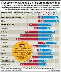 NEGÓCIOS: Previsão de crescimento económico na Ásia infographic