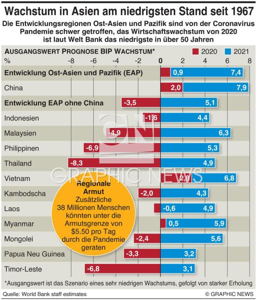 Asien Prognose Wirtschaftswachstum infographic
