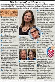 POLITIK: Ernennung von Richtern zum U.S. Supreme Court  infographic
