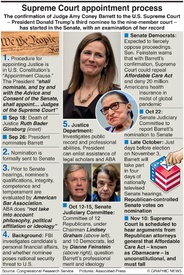 POLITICS: Appointing U.S. Supreme Court justices  infographic
