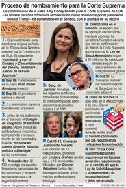 POLÏTICA: Nombramiento de jueces de la Corte Suprema de EUA infographic