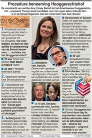 POLITIEK: Benoeming van rechters Amerikaanse Hooggerechtshof infographic
