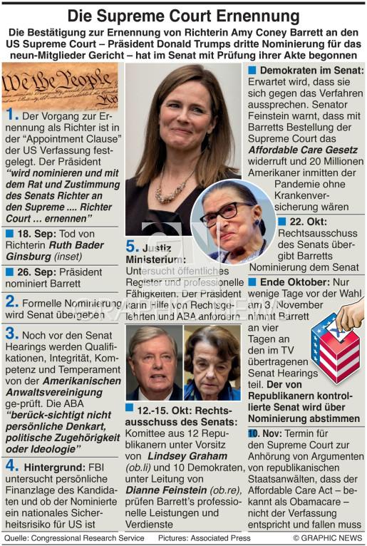 Ernennung von Richtern zum U.S. Supreme Court  infographic