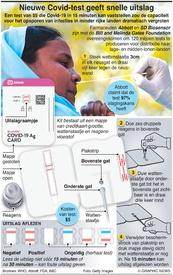 GEZONDHEID: Nieuwe Covid-test geeft snelle uitslag infographic