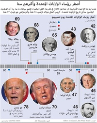 الانتخابات الأميركية: أصغر رؤساء الولايات المتحدة وأكبرهم سنا infographic