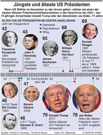 US WAHL: Älteste und jüngste Präsidenten infographic