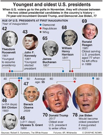 U.S. ELECTION: Oldest and youngest presidents infographic