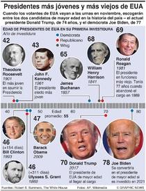ELECCIÓN EN EUA: Los presidentes más jóvenes y más viejos infographic