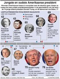 VERKIEZINGEN VS: Oudste en jongste presidenten infographic