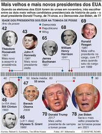 ELEIÇÕES NOS EUA: Mais velhos e mais novos presidentes dos EUA infographic
