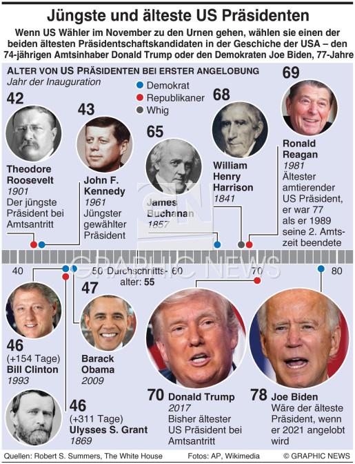 Älteste und jüngste Präsidenten infographic