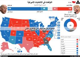 الانتخابات الأميركية ٢٠٢٠: عرض مباشر تفاعلي لنتائج الانتخابات الأميركية (8) infographic