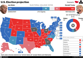U.S. ELECTION 2020: Presidential results interactive (8) infographic