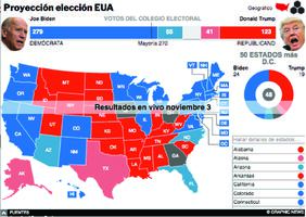 ELECCIÓN EUA 2020: Resultados de la elección presidencial Interactivo (8) infographic