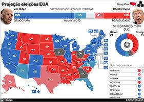 ELEIÇÕES NOS EUA 2020: Resultados das presidenciais interactivo (8) infographic