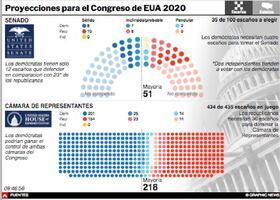 ELECCIÓN EUA 2020: Resultados Senado y Cámara de Representates Interactivo (2) infographic