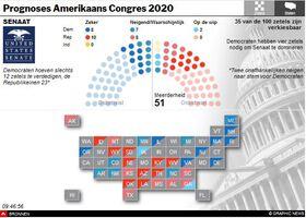 VERKIEZING VS 2020: Uitslag Senaat en Huis interactive (2) infographic